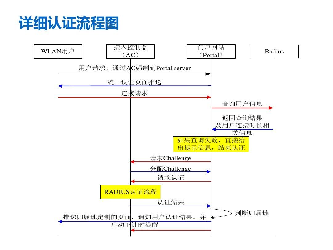 WiFi认证流程图.jpg