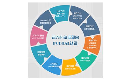 WiFi认证平台-框架图.png