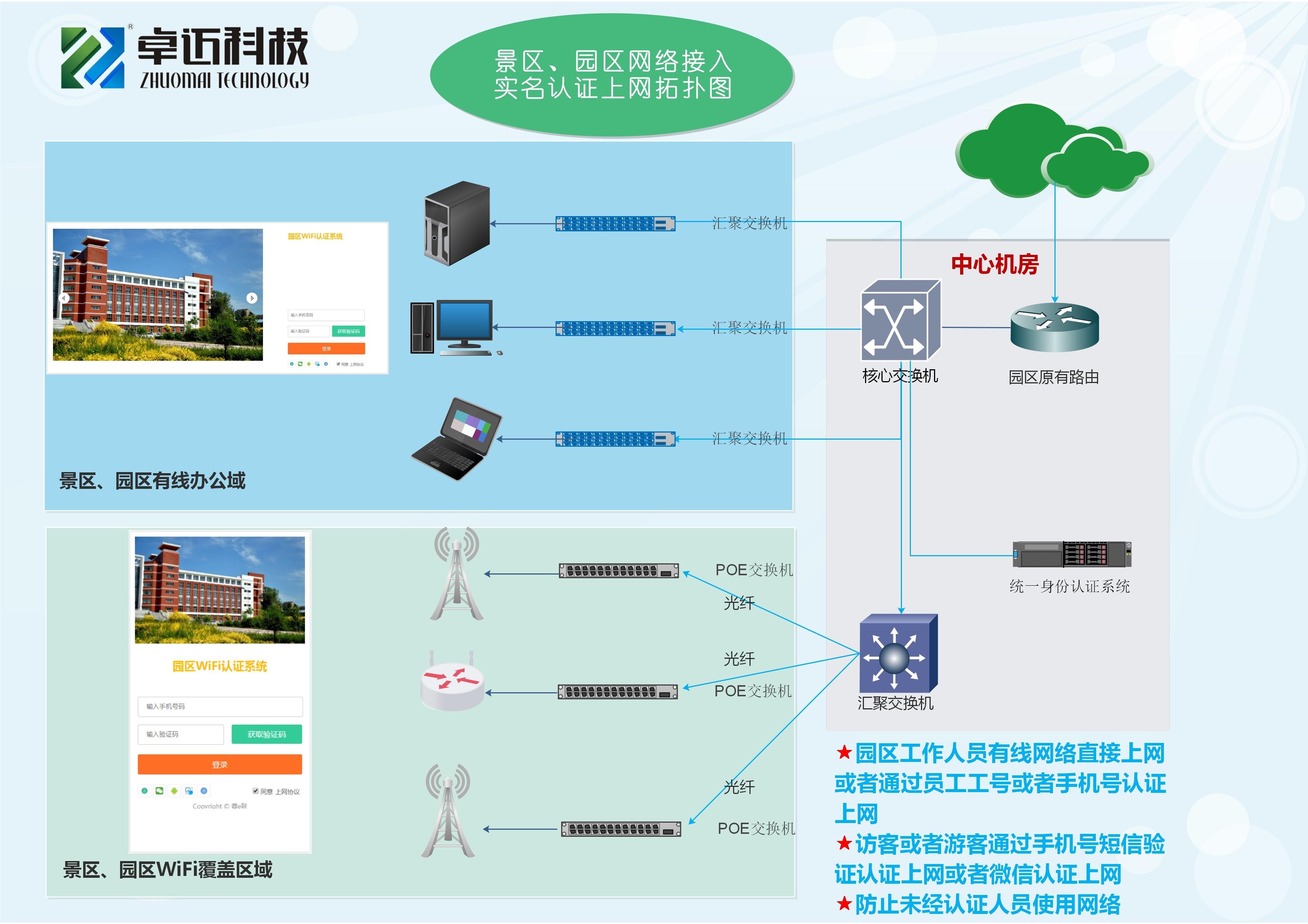 智慧城市、景区、园区WiFi认证方案.jpg
